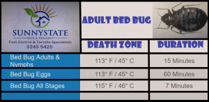 bed bugs heat treatment chart